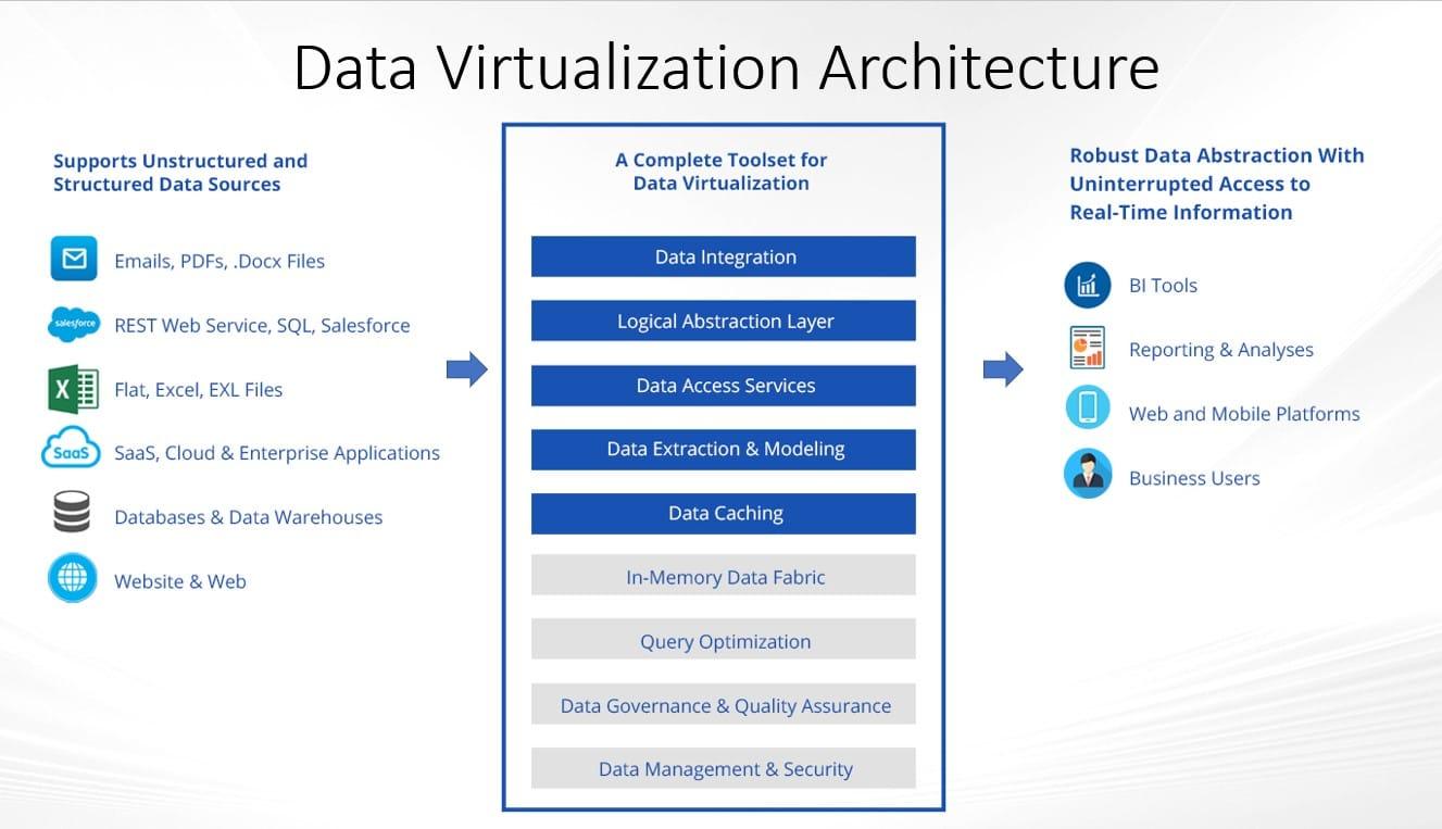 Herramientas de virtualización de datos.