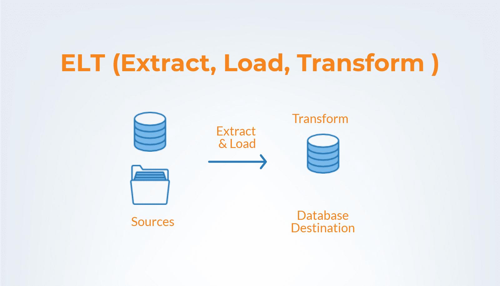 data integration - ELT (extract, load, transform)