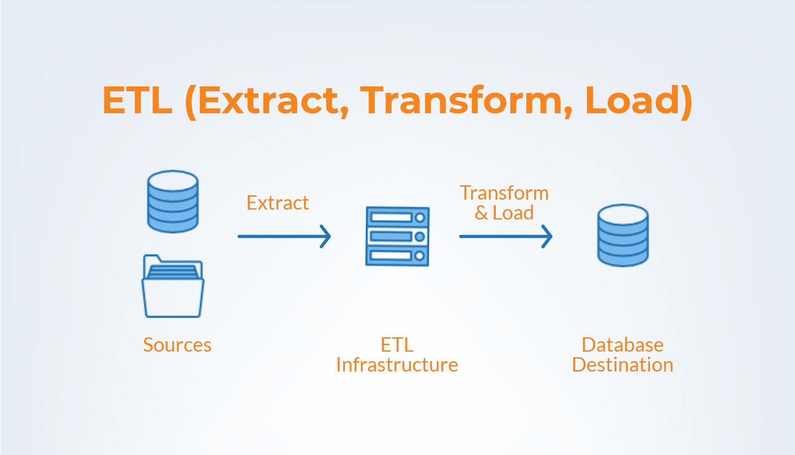 Data Integration Tools for Businesses | An Overview