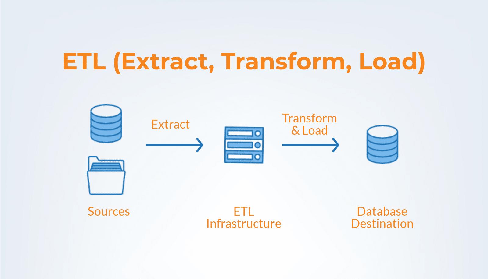 data integration - ETL (extract, transform, load)