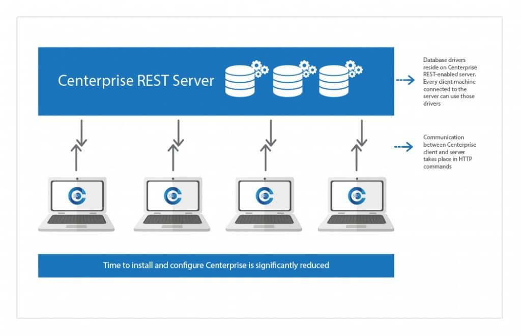 Centerprise, REST Server architecture