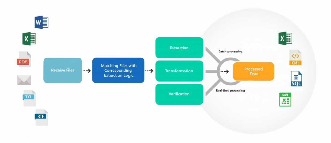 استخراج التقرير القائم على القالب مع Astera ReportMiner برامج استخراج البيانات