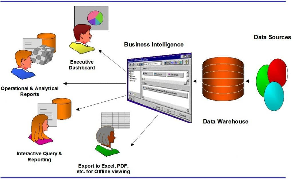 Data Warehouse Tools 1 Areas of Use