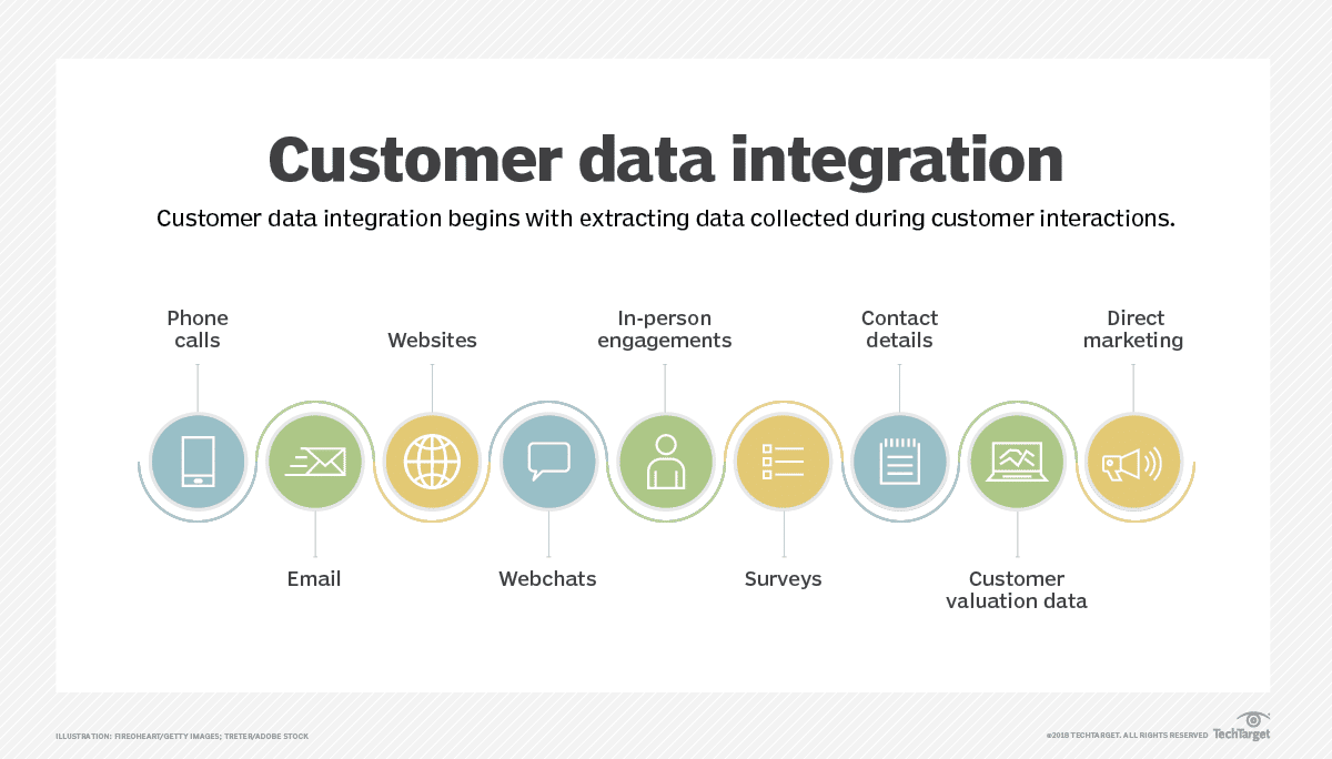 Customer Data Integration - Overview and Best Practices | Astera