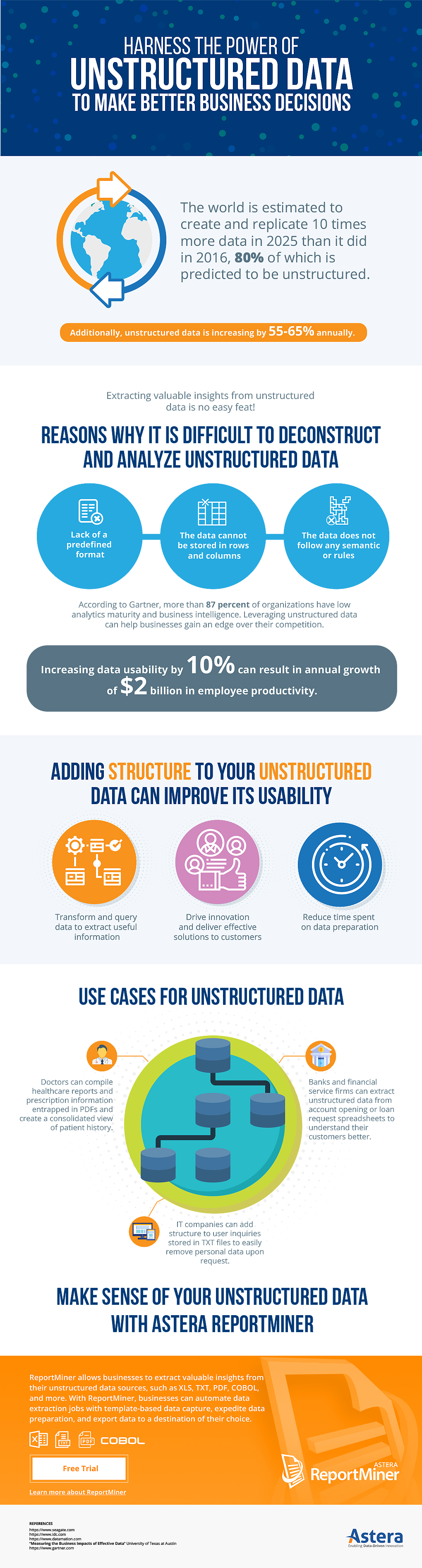 Unstructured Data Infographic