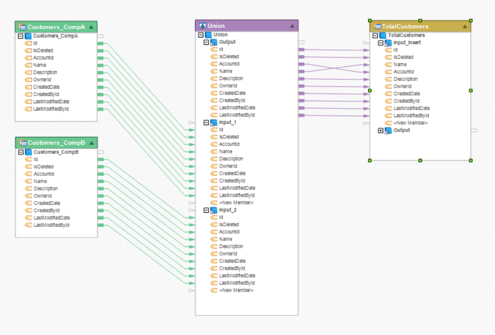 A dataflow showing the integration of customer data from two different Salesforce sources and loading into SQL Server