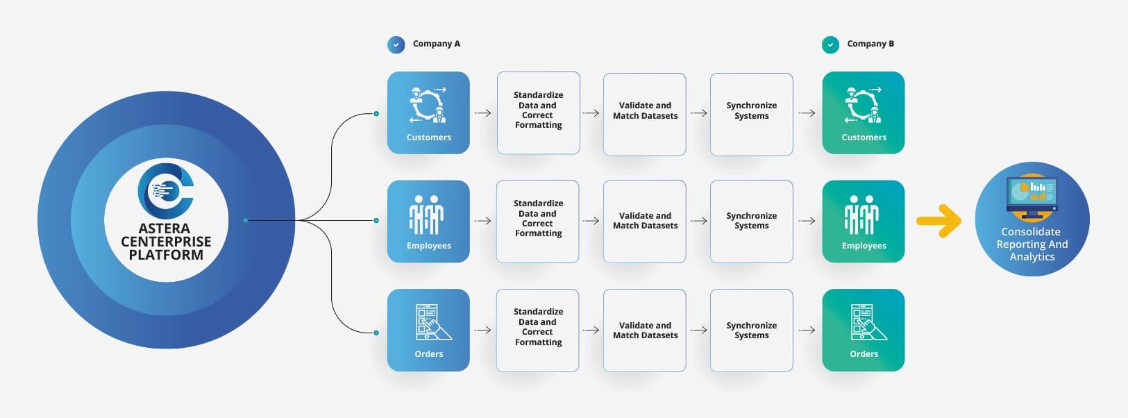 Simplify Post-merger Integration