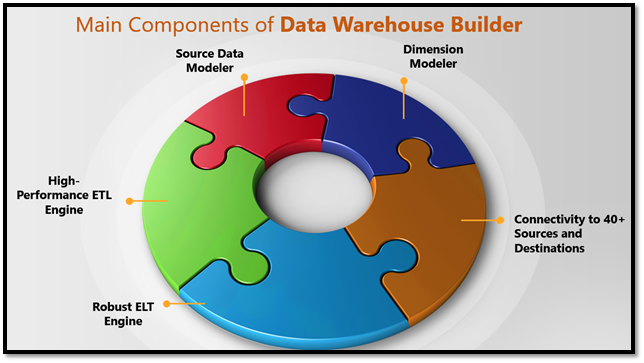Components of data warehouse builder
